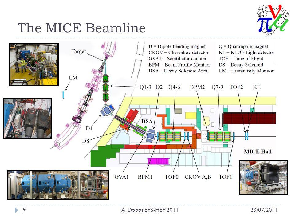 The MICE Beamline 23/07/2011A. Dobbs EPS-HEP 20119