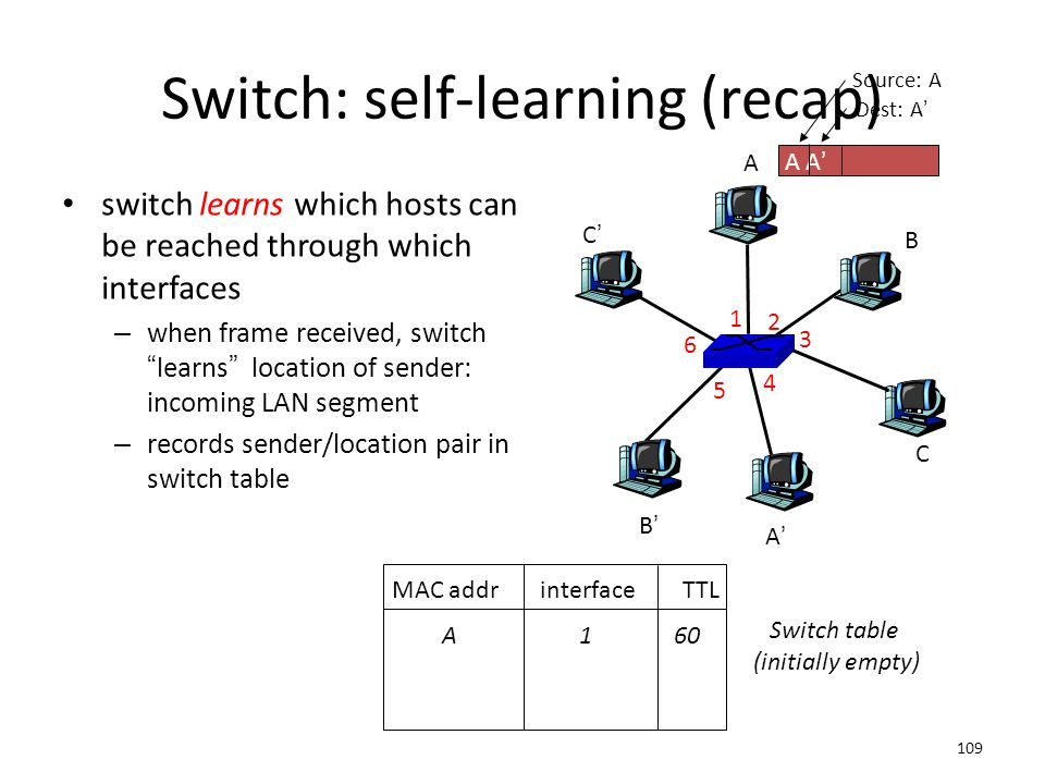 """109 Switch: self-learning (recap) switch learns which hosts can be reached through which interfaces – when frame received, switch """"learns"""" location of"""