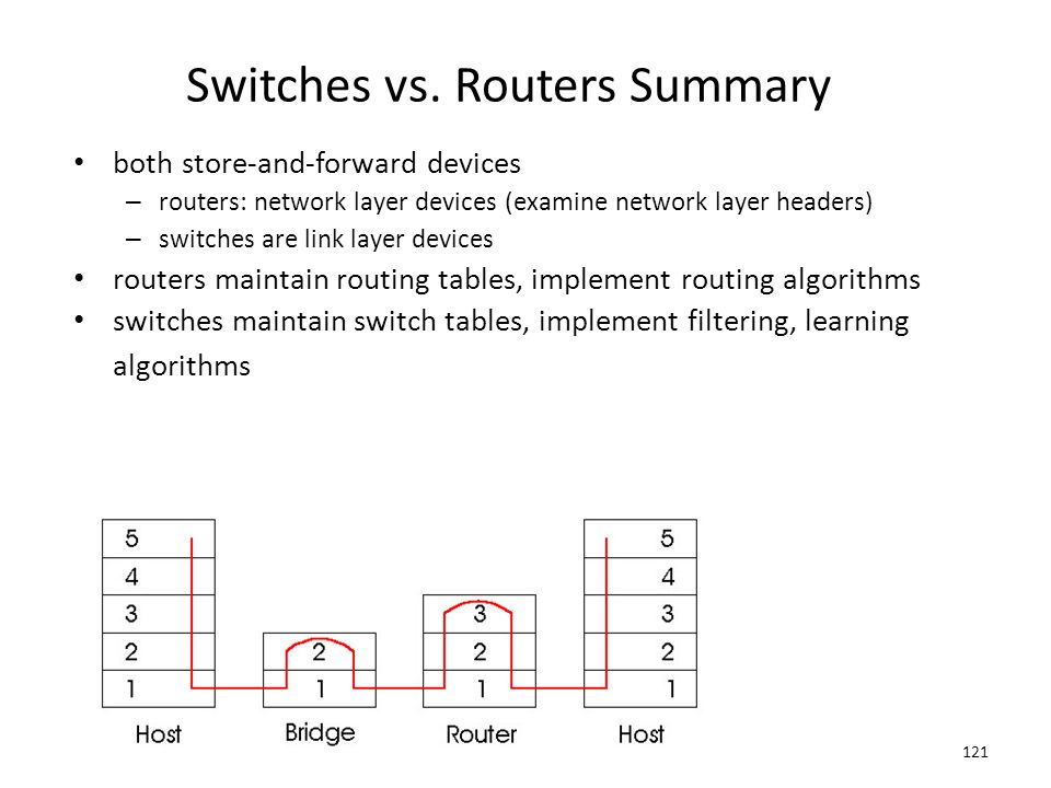 121 Switches vs. Routers Summary both store-and-forward devices – routers: network layer devices (examine network layer headers) – switches are link l