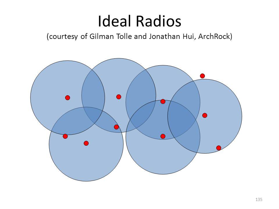 Ideal Radios (courtesy of Gilman Tolle and Jonathan Hui, ArchRock) 135