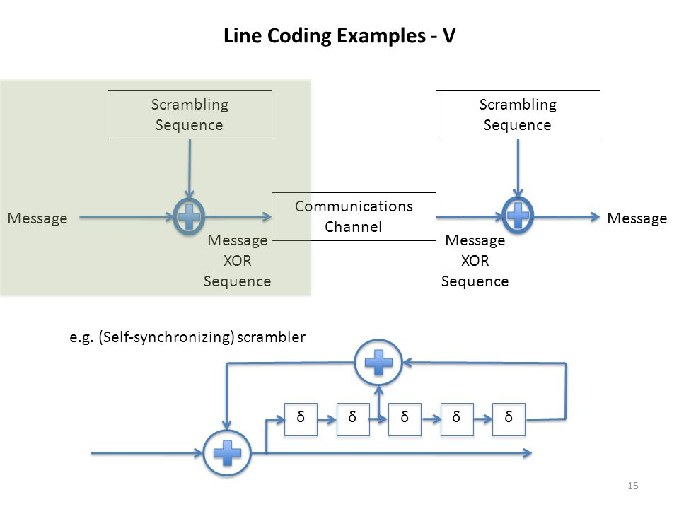 Line Coding Examples - V Scrambling Sequence Scrambling Sequence Communications Channel Message XOR Sequence Message XOR Sequence δδδδδ e.g. (Self-syn
