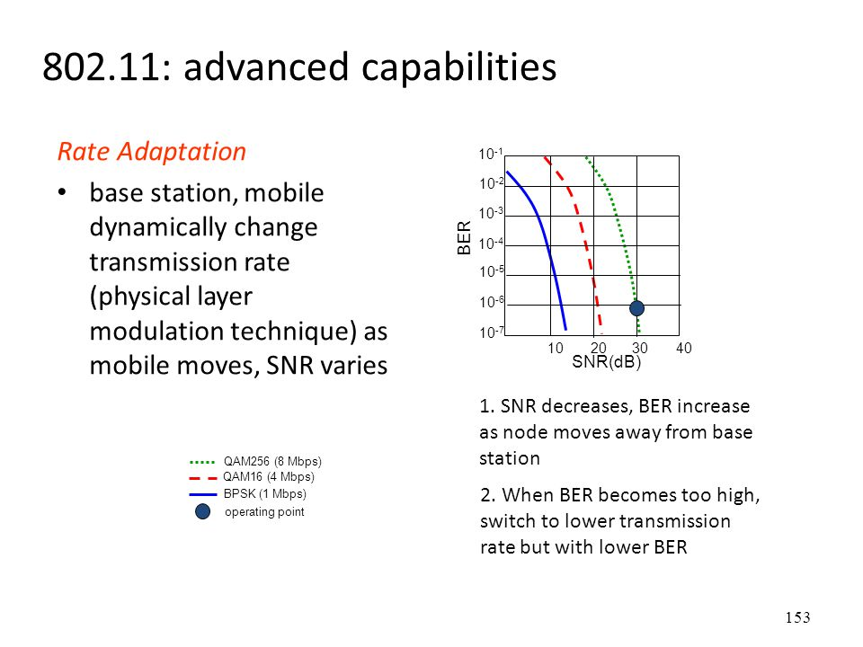 153 802.11: advanced capabilities Rate Adaptation base station, mobile dynamically change transmission rate (physical layer modulation technique) as m