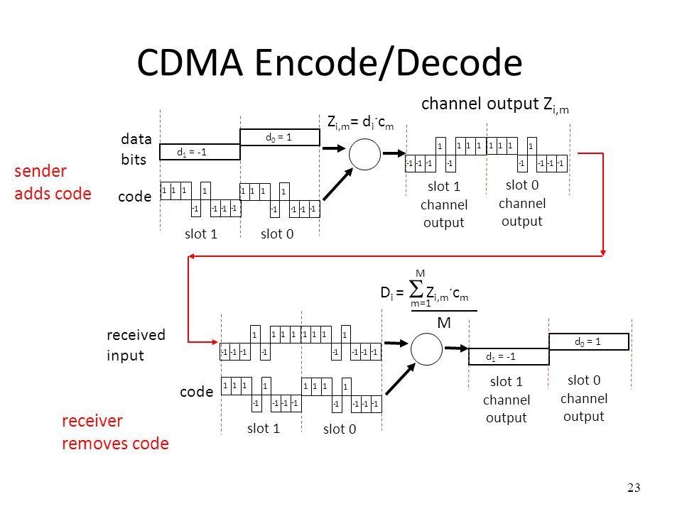23 CDMA Encode/Decode slot 1 slot 0 d 1 = -1 111 1 1 - 1 - 1 -1 - Z i,m = d i. c m d 0 = 1 111 1 1 - 1 - 1 -1 - 111 1 1 - 1 - 1 -1 - 111 1 1 - 1 - 1 -