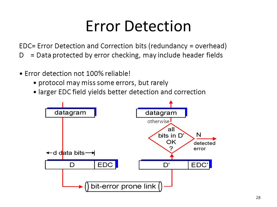 28 Error Detection EDC= Error Detection and Correction bits (redundancy = overhead) D = Data protected by error checking, may include header fields Er