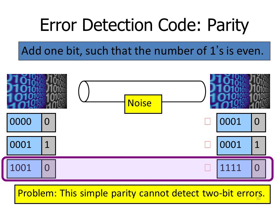 Error Detection Code: Parity Add one bit, such that the number of 1's is even. Noise 00000 00011 10010 00010 1 11110    Problem: This simple parity