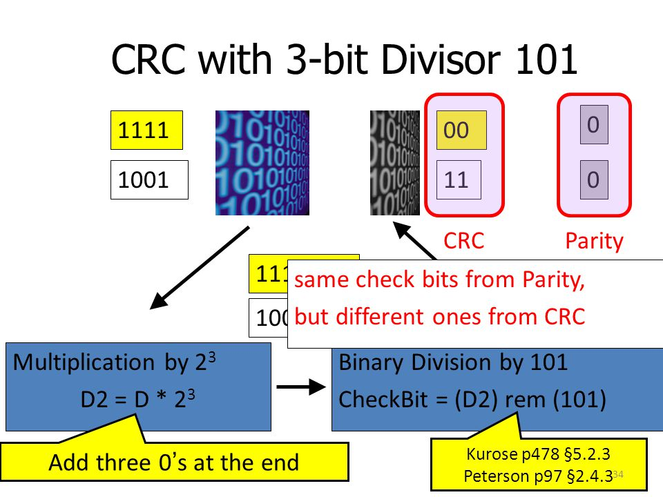 CRC with 3-bit Divisor 101 Multiplication by 2 3 D2 = D * 2 3 Binary Division by 101 CheckBit = (D2) rem (101) 1001 1001000 11 Add three 0's at the en