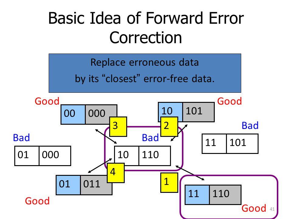 "Basic Idea of Forward Error Correction Replace erroneous data by its ""closest"" error-free data. 00000 01011 10101 11110 01000 11101 10110 Good Bad 3 4"