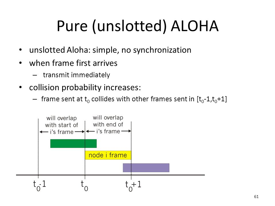 61 Pure (unslotted) ALOHA unslotted Aloha: simple, no synchronization when frame first arrives – transmit immediately collision probability increases: