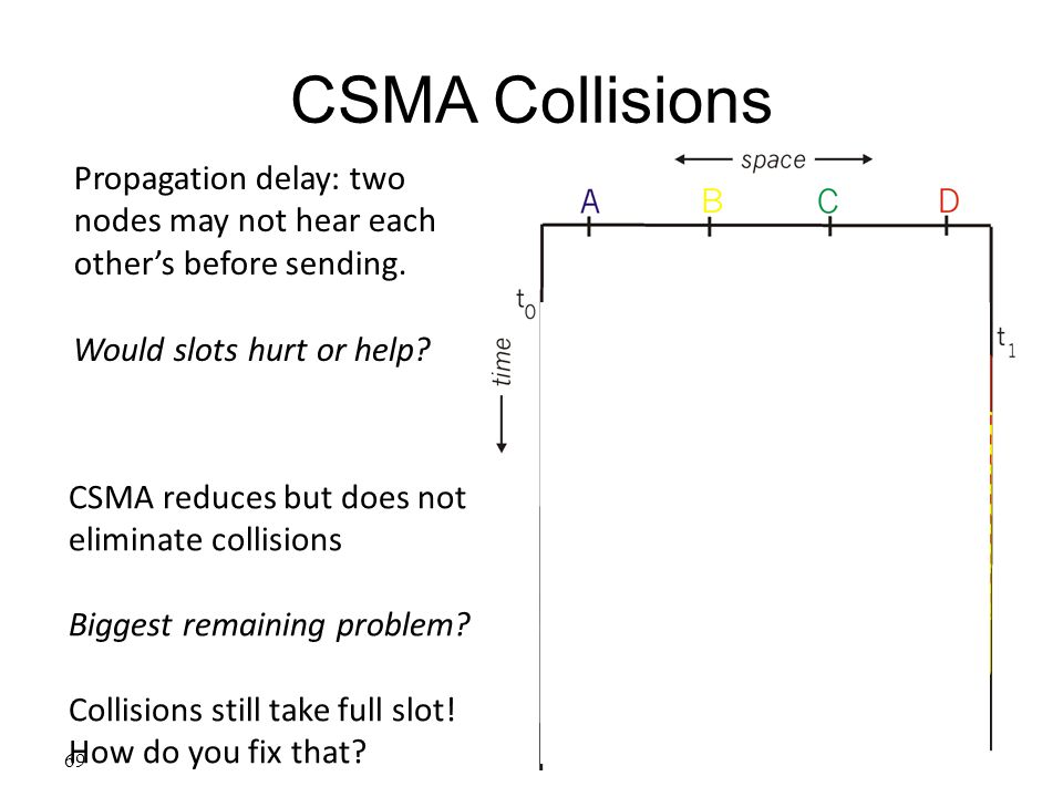 69 CSMA Collisions Propagation delay: two nodes may not hear each other's before sending. Would slots hurt or help? CSMA reduces but does not eliminat