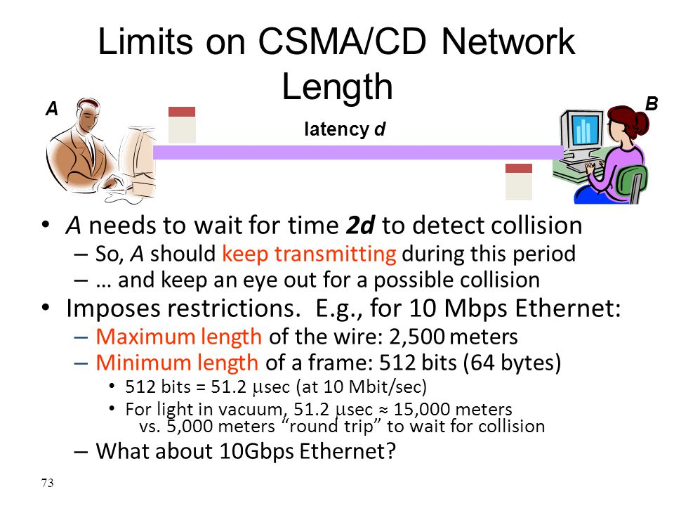 73 Limits on CSMA/CD Network Length A needs to wait for time 2d to detect collision – So, A should keep transmitting during this period – … and keep a