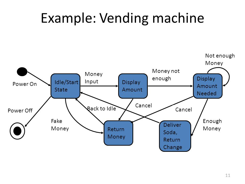 11 Example: Vending machine Return Money Deliver Soda, Return Change Idle/Start State Display Amount Display Amount Needed Money Input Money not enoug