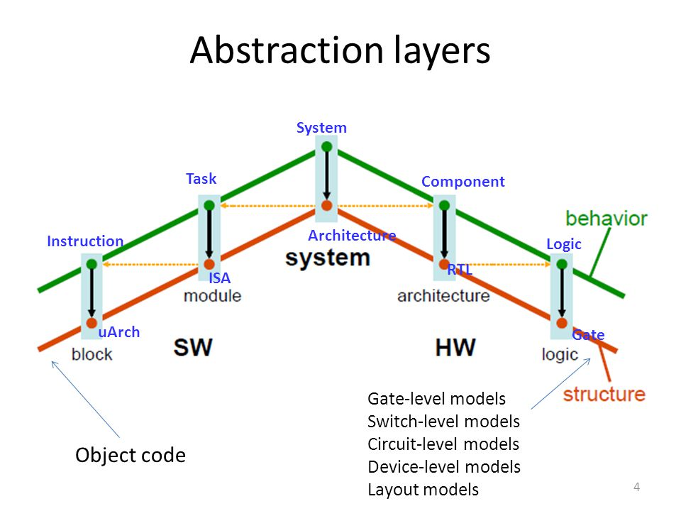 4 Abstraction layers Object code Gate-level models Switch-level models Circuit-level models Device-level models Layout models System Task Instruction