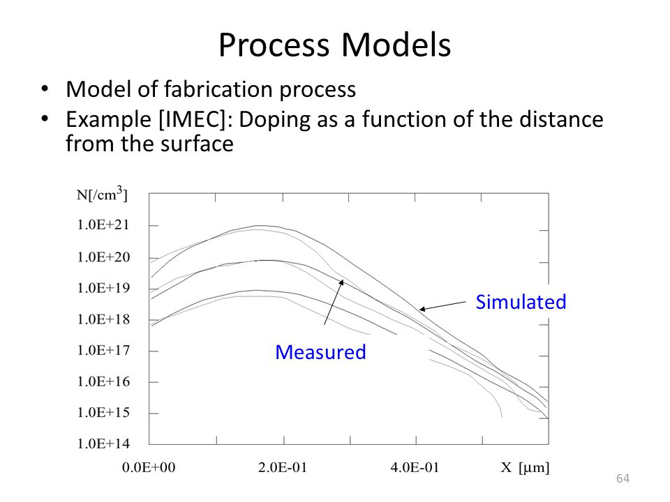 Process Models Model of fabrication process Example [IMEC]: Doping as a function of the distance from the surface 64 Simulated Measured