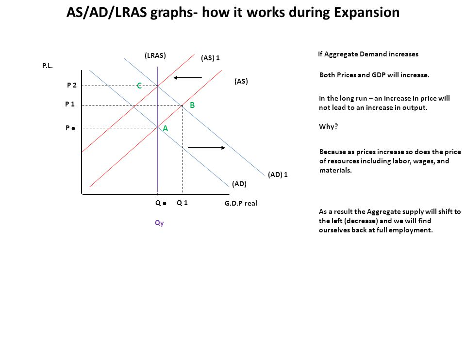 P.L. G.D.P real (AS) (AD) Q e P e If Aggregate Demand increases AS/AD/LRAS graphs- how it works during Expansion (LRAS) Qy (AD) 1 P 1 Q 1 Both Prices