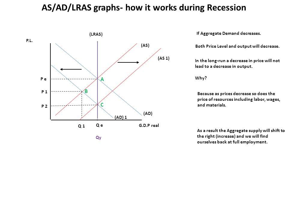 P.L. G.D.P real (AS) (AD) Q e P e If Aggregate Demand decreases.