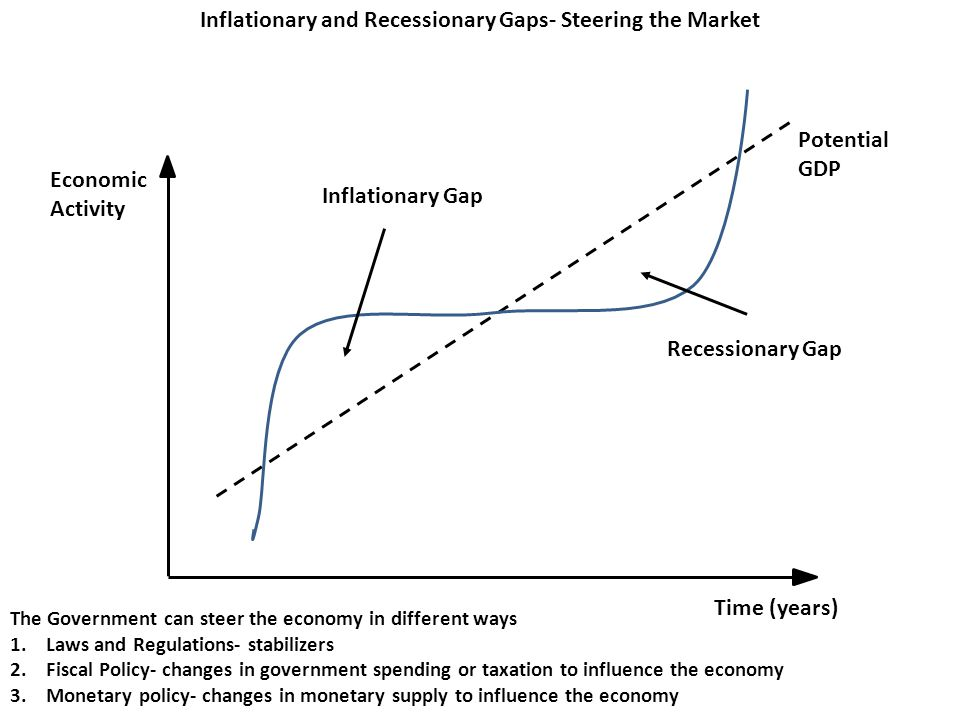Inflationary and Recessionary Gaps- Steering the Market Economic Activity Time (years) Potential GDP Inflationary Gap Recessionary Gap The Government can steer the economy in different ways 1.Laws and Regulations- stabilizers 2.Fiscal Policy- changes in government spending or taxation to influence the economy 3.Monetary policy- changes in monetary supply to influence the economy
