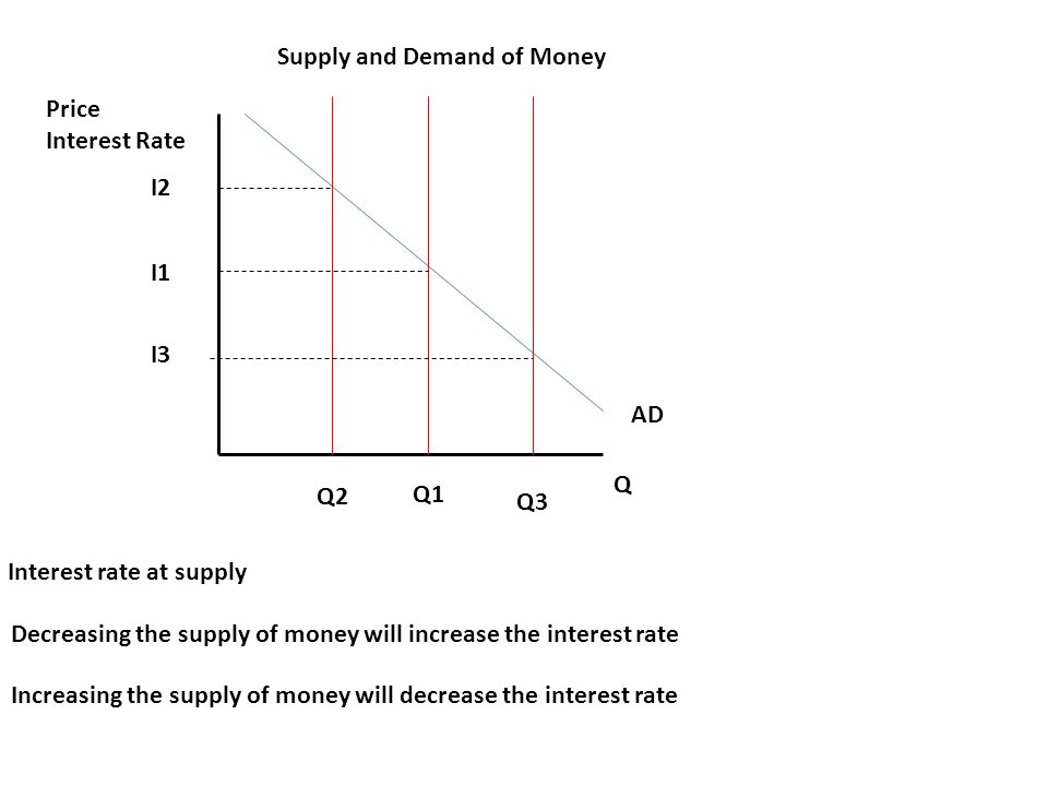 AD Q Price Interest Rate Supply and Demand of Money Interest rate at supply Q1 I1 Decreasing the supply of money will increase the interest rate Increasing the supply of money will decrease the interest rate I2 Q2 I3 Q3
