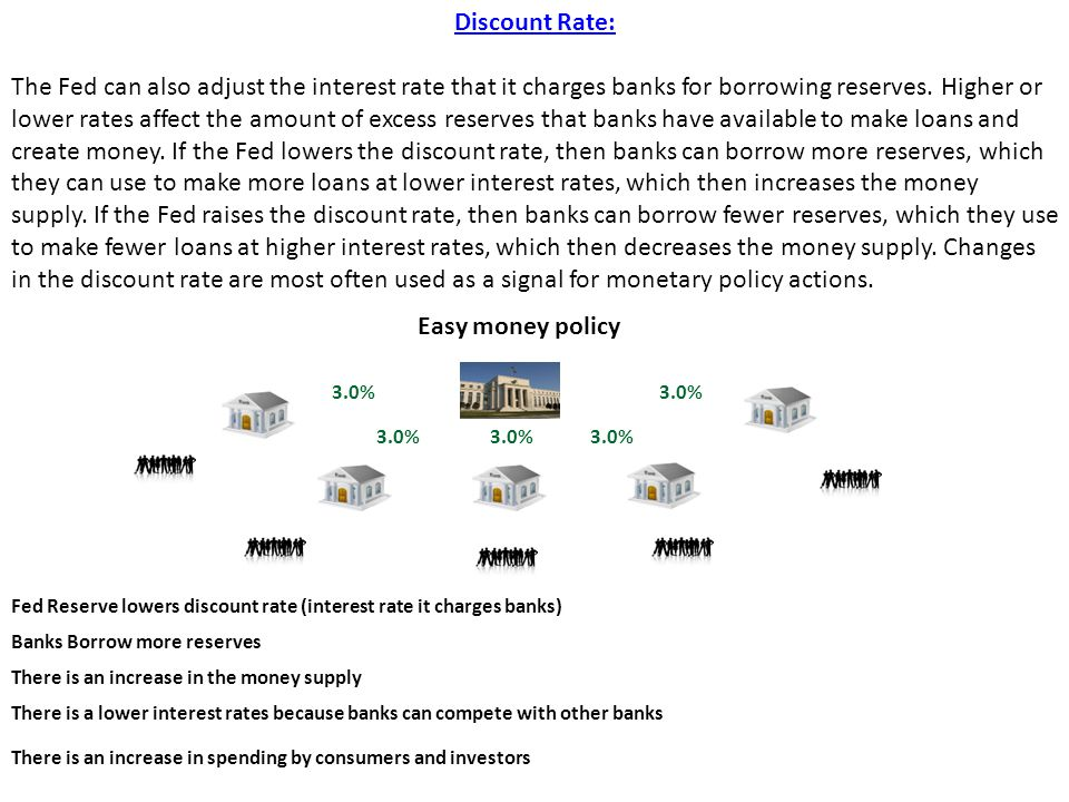 Discount Rate: The Fed can also adjust the interest rate that it charges banks for borrowing reserves.