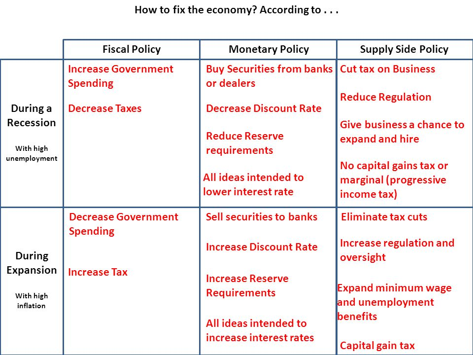 How to fix the economy. According to...