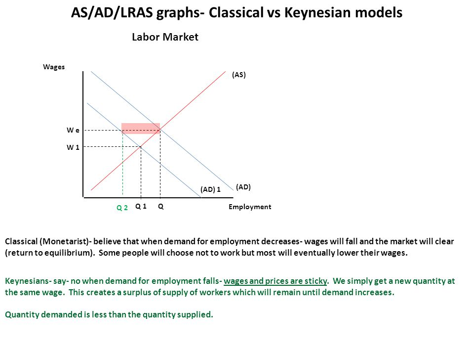 Wages Employment (AS) (AD) Q W e AS/AD/LRAS graphs- Classical vs Keynesian models Labor Market (AD) 1 Classical (Monetarist)- believe that when demand for employment decreases- wages will fall and the market will clear (return to equilibrium).