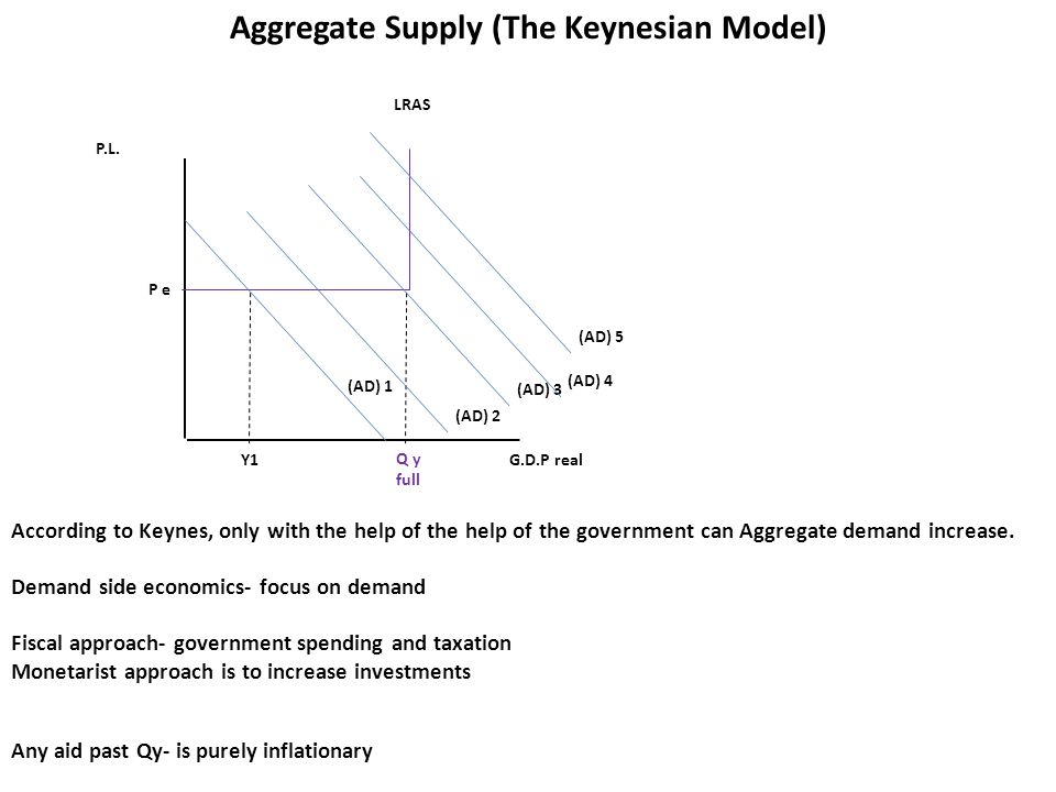 P.L.G.D.P real LRAS Q y full P e Aggregate Supply – So what Model is correct.