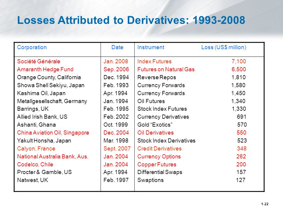 Losses Attributed to Derivatives: 1993-2008 CorporationDateInstrument Loss (US$ million) Société Générale Amaranth Hedge Fund Orange County, California Showa Shell Sekiyu, Japan Kashima Oil, Japan Metallgesellschaft, Germany Barrings, UK Allied Irish Bank, US Ashanti, Ghana China Aviation Oil, Singapore Yakult Honsha, Japan Calyon, France National Australia Bank, Aus.