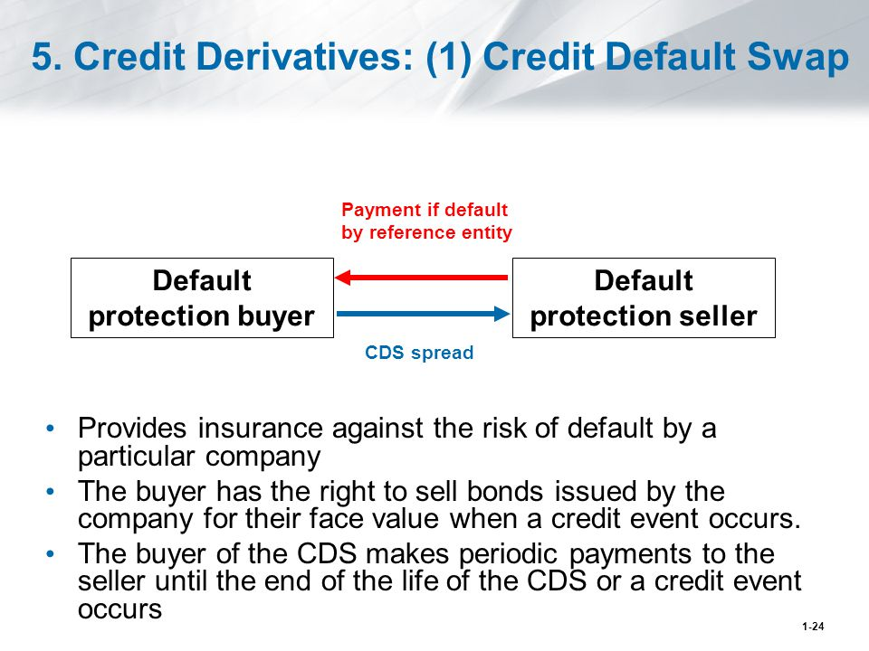 5. Credit Derivatives: (1) Credit Default Swap Default protection buyer Default protection seller CDS spread Payment if default by reference entity Pr