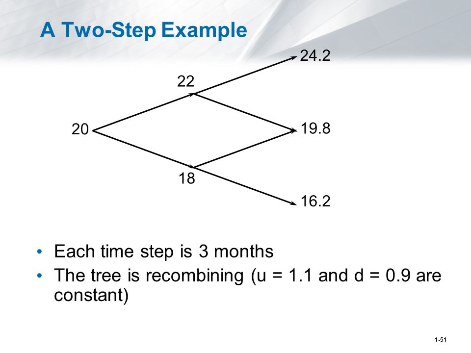 1-51 A Two-Step Example Each time step is 3 months The tree is recombining (u = 1.1 and d = 0.9 are constant) 20 22 18 24.2 19.8 16.2