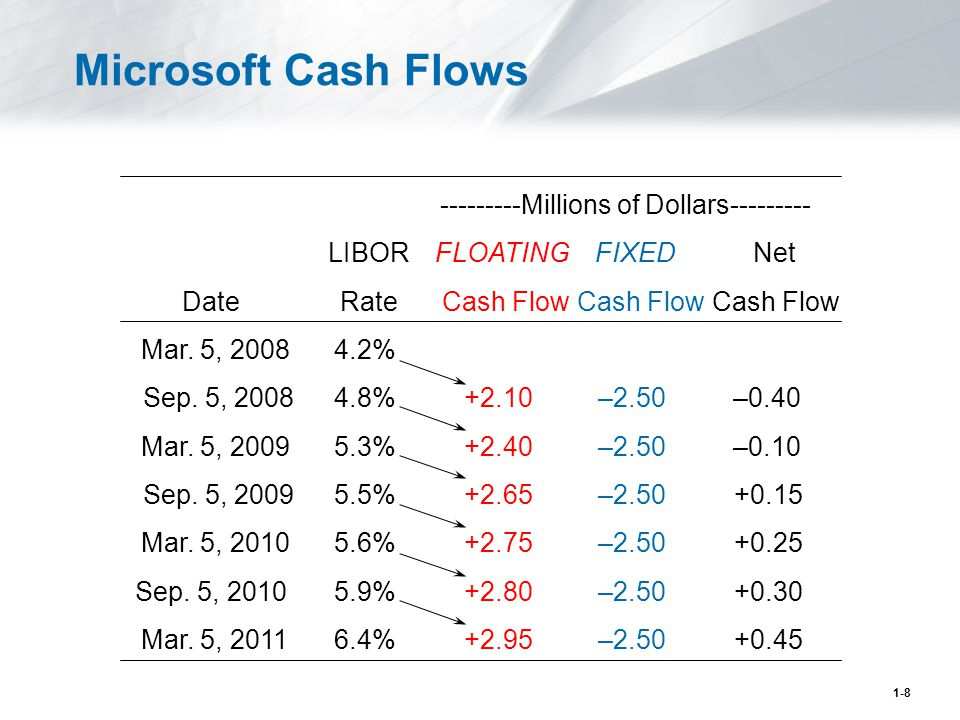 1-8 Microsoft Cash Flows ---------Millions of Dollars--------- LIBORFLOATINGFIXEDNet DateRateCash Flow Mar.