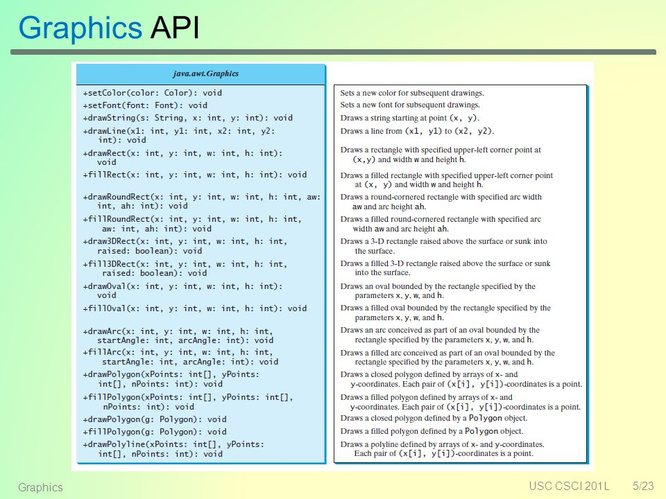 Graphics API USC CSCI 201L5/23 Graphics