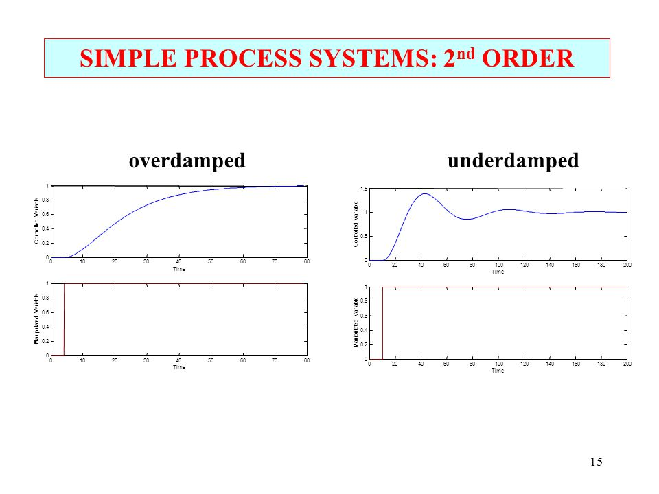 SIMPLE PROCESS SYSTEMS: 2 nd ORDER 15
