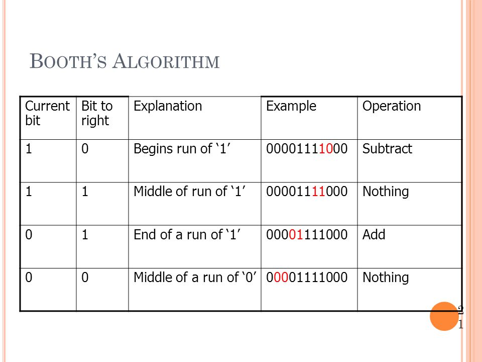B OOTH ' S A LGORITHM 21 Current bit Bit to right ExplanationExampleOperation 10Begins run of '1'00001111000Subtract 11Middle of run of '1'00001111000