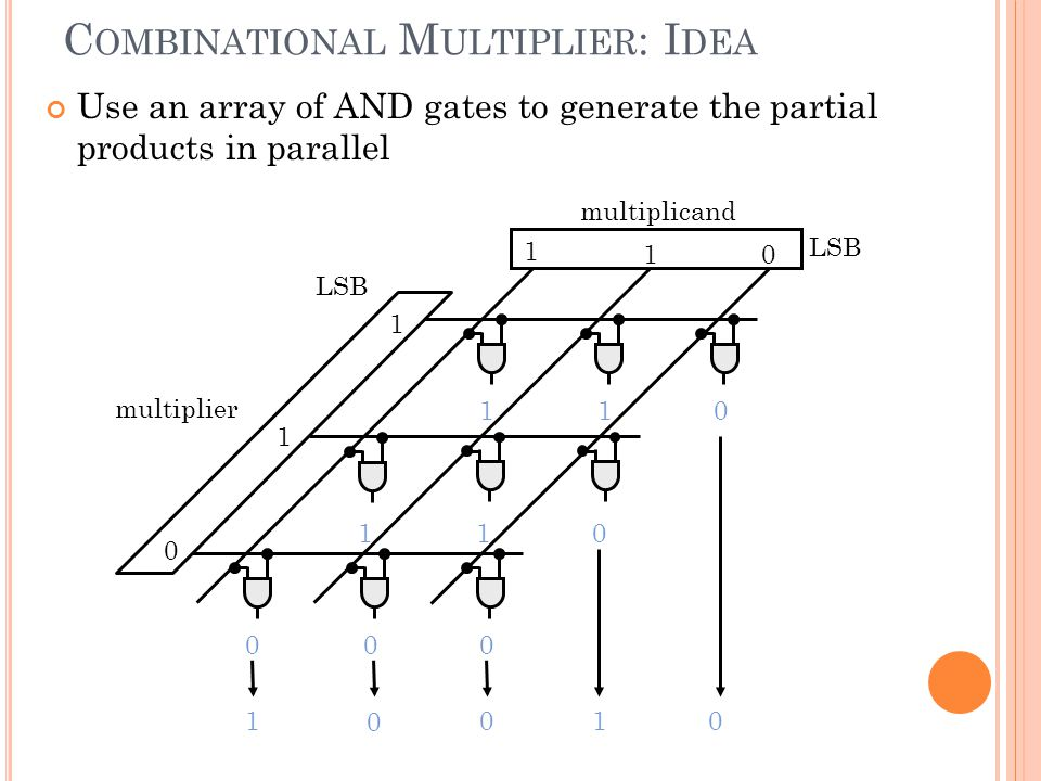 6 C OMBINATIONAL M ULTIPLIER : I DEA Use an array of AND gates to generate the partial products in parallel LSB 1 10 1 1 0 110 010 0 1 multiplier mult