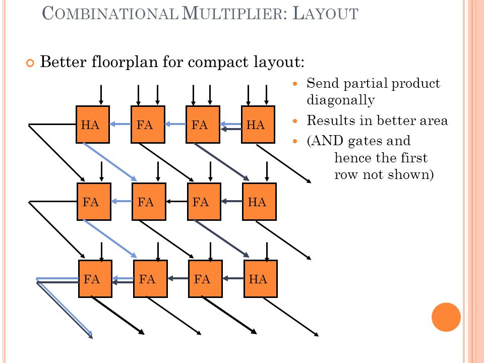 9 C OMBINATIONAL M ULTIPLIER : L AYOUT HAFA HA FA HA FA HA Better floorplan for compact layout: Send partial product diagonally Results in better area