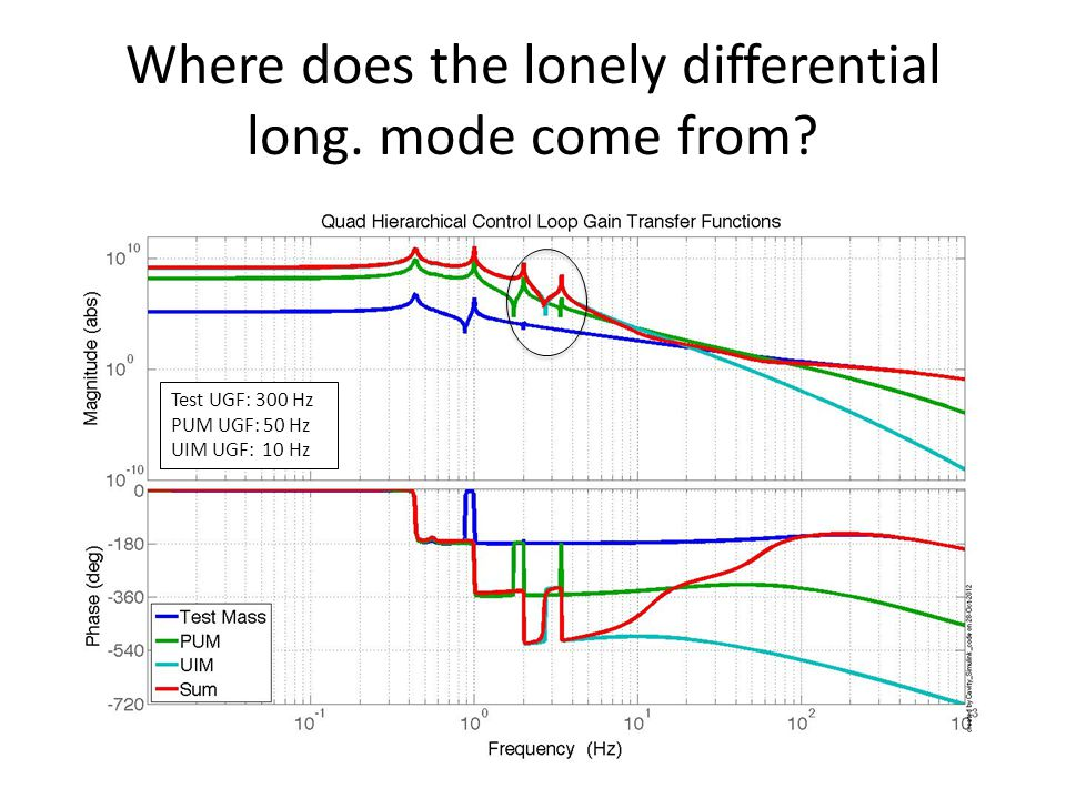 Where does the lonely differential long. mode come from? G1200774-v814 Test UGF: 300 Hz PUM UGF: 50 Hz UIM UGF: 10 Hz