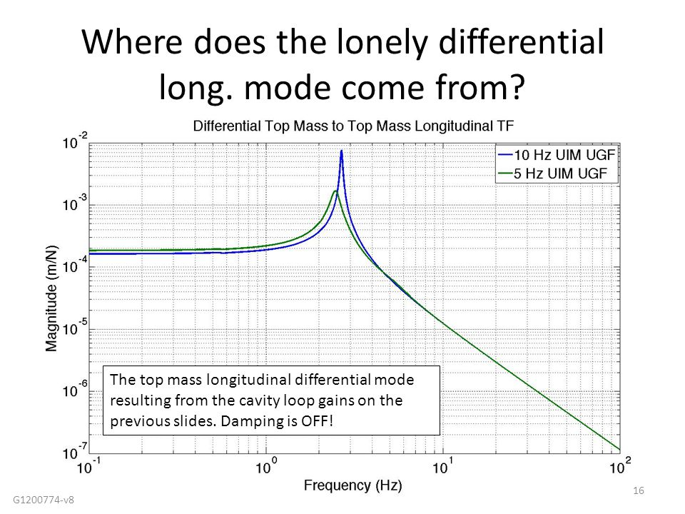 Where does the lonely differential long. mode come from? 16 The top mass longitudinal differential mode resulting from the cavity loop gains on the pr