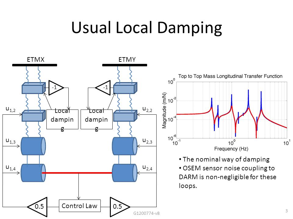 3 Usual Local Damping ETMXETMY Control Law u 2,2 u 2,3 u 2,4 u 1,2 u 1,3 u 1,4 0.5 G1200774-v8 Local dampin g The nominal way of damping OSEM sensor noise coupling to DARM is non-negligible for these loops.