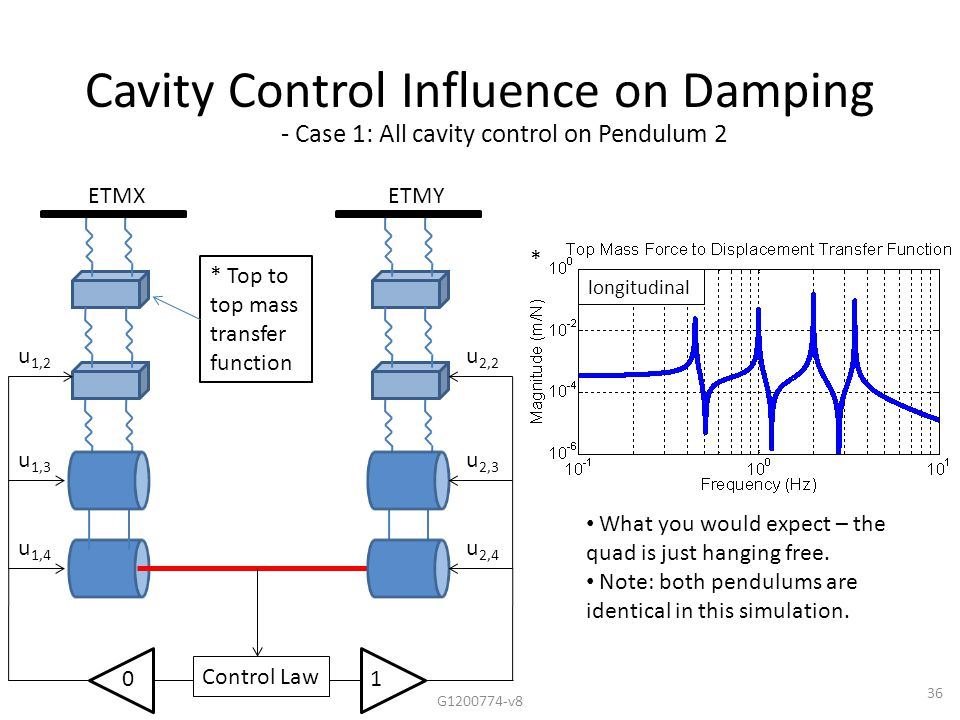 36 Cavity Control Influence on Damping ETMXETMY Control Law u 2,2 u 2,3 u 2,4 u 1,2 u 1,3 u 1,4 10 * Top to top mass transfer function * - Case 1: All cavity control on Pendulum 2 What you would expect – the quad is just hanging free.