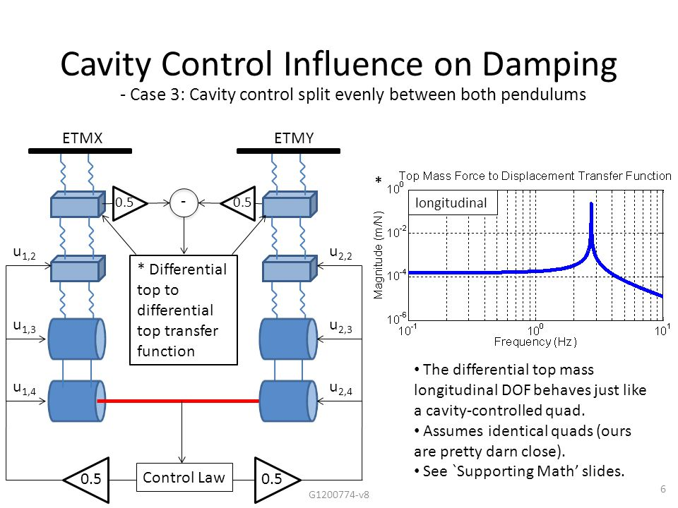 * 6 Cavity Control Influence on Damping ETMXETMY Control Law u 2,2 u 2,3 u 2,4 u 1,2 u 1,3 u 1,4 0.5 * - Case 3: Cavity control split evenly between both pendulums The differential top mass longitudinal DOF behaves just like a cavity-controlled quad.