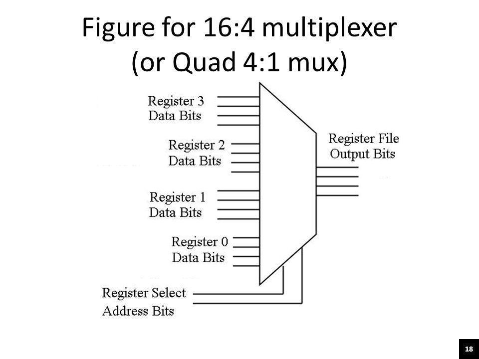 18 Figure for 16:4 multiplexer (or Quad 4:1 mux)