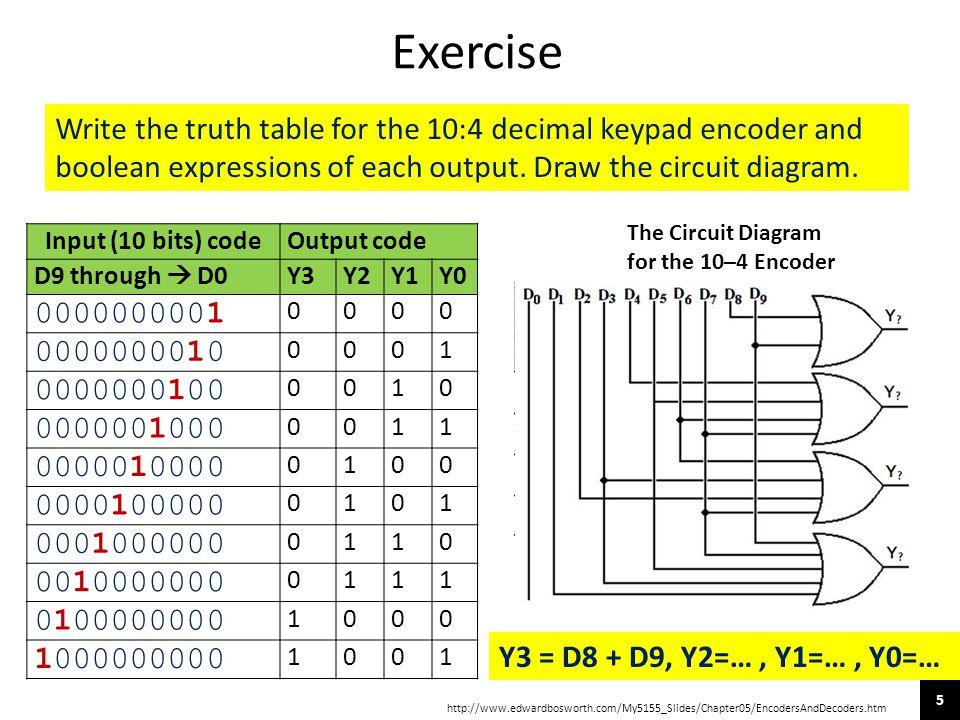 5 Input (10 bits) codeOutput code D9 through  D0Y3Y2Y1Y0 0000000001 0000 0000000010 0001 0000000100 0010 0000001000 0011 0000010000 0100 0000100000 0