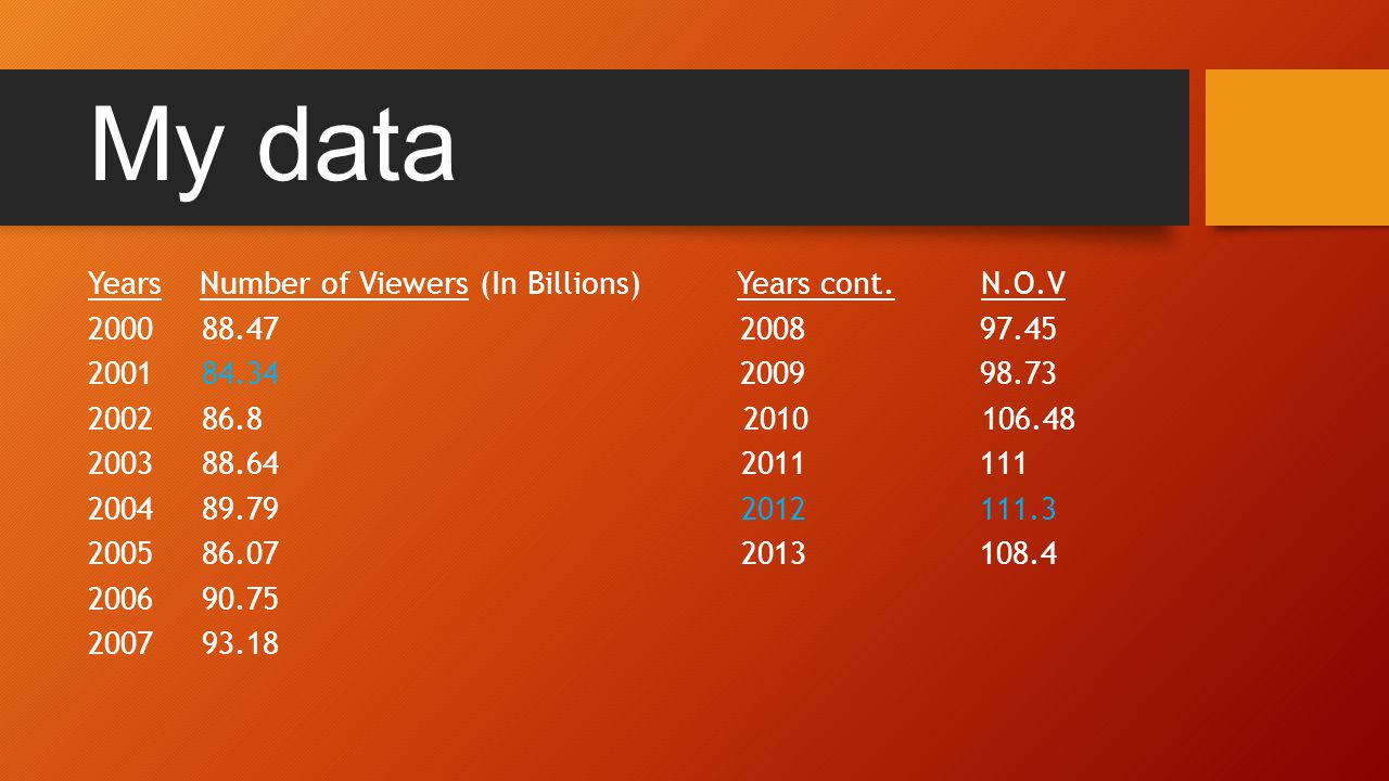 My data Years Number of Viewers (In Billions) Years cont.
