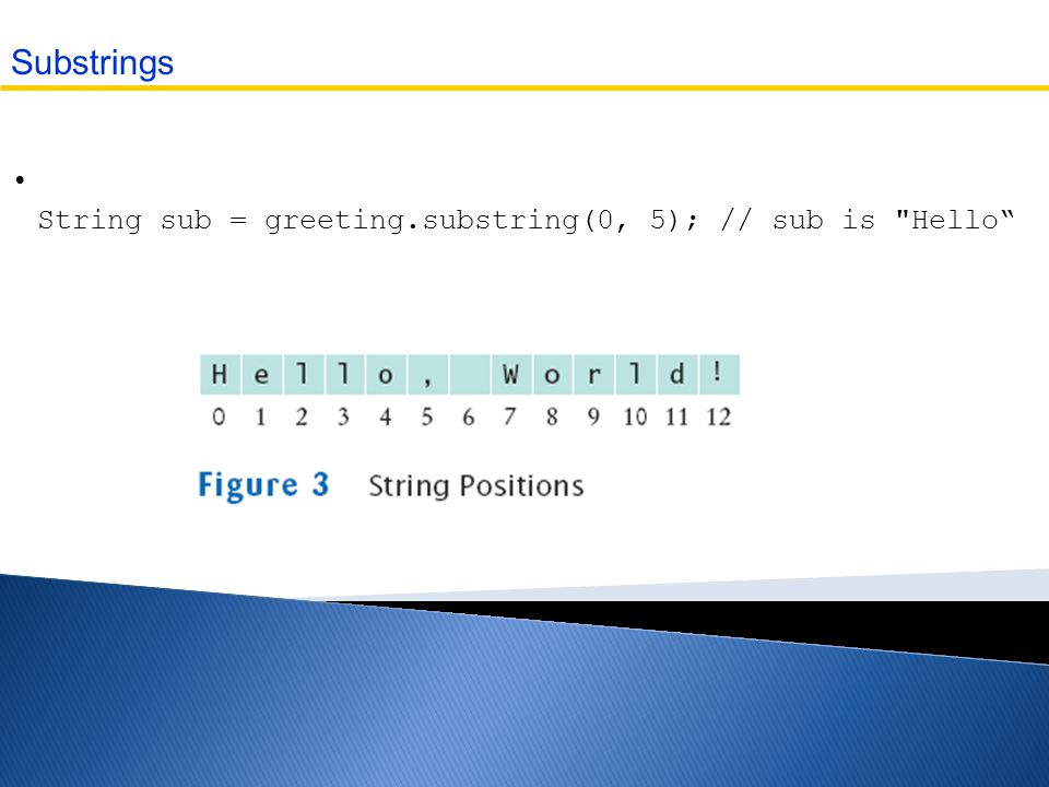 String sub = greeting.substring(0, 5); // sub is Hello Substrings