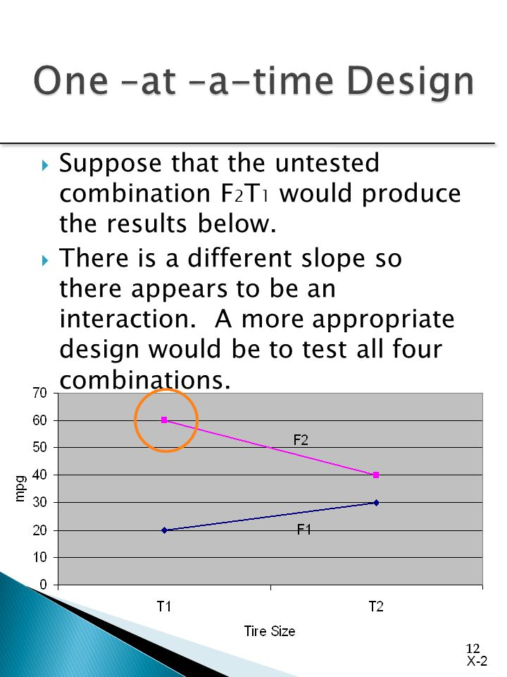 12  Suppose that the untested combination F 2 T 1 would produce the results below.  There is a different slope so there appears to be an interaction