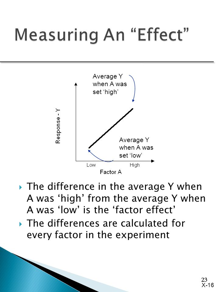 23 Average Y when A was set 'high' Average Y when A was set 'low'  The difference in the average Y when A was 'high' from the average Y when A was 'l