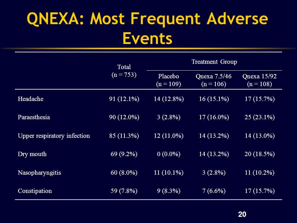 20 QNEXA: Most Frequent Adverse Events Total (n = 753) Treatment Group Placebo (n = 109) Qnexa 7.5/46 (n = 106) Qnexa 15/92 (n = 108) Headache91 (12.1