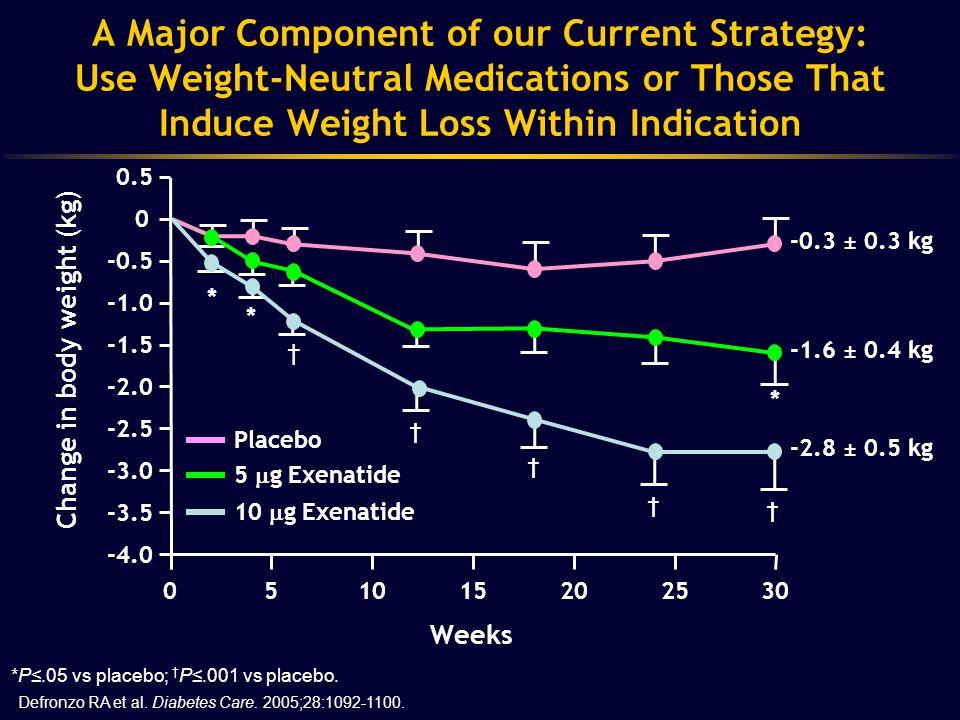Pramlintide: Weight loss at 16 weeks *P<0.0001, † P<.001 Placebo (n=48) Pramlintide (n=97) Aronne L et al.