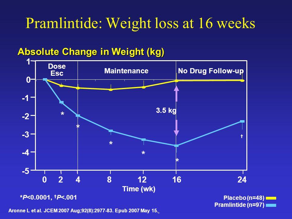 8 Weight Loss in Randomized 14-Week Trial of Liraglutide Vilsboll T et al.