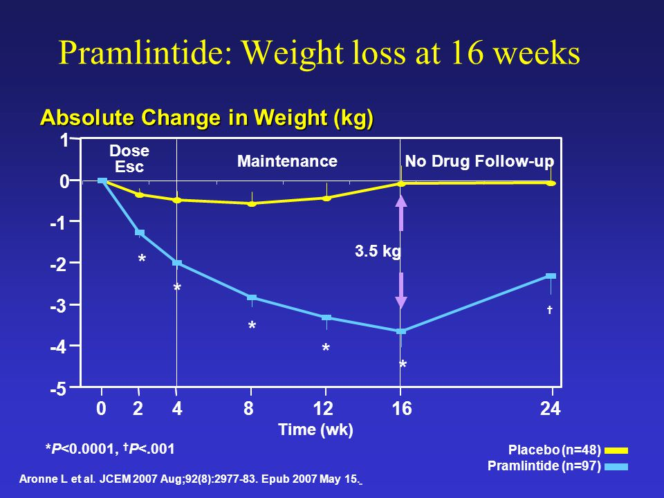 Pramlintide: Weight loss at 16 weeks *P<0.0001, † P<.001 Placebo (n=48) Pramlintide (n=97) Aronne L et al. JCEM 2007 Aug;92(8):2977-83. Epub 2007 May