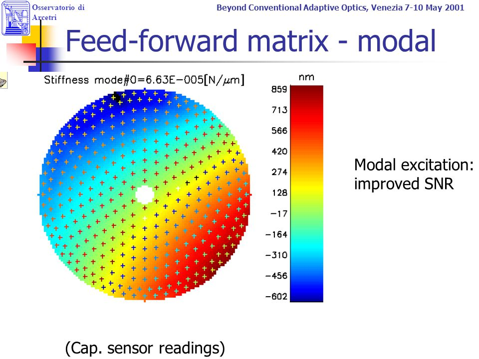 Osservatorio di Arcetri Beyond Conventional Adaptive Optics, Venezia 7-10 May 2001 Feed-forward matrix - modal (Cap. sensor readings) Modal excitation